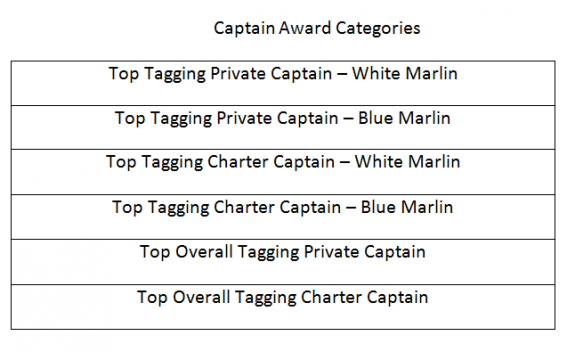 GOM capt. categories