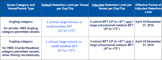 ew retention limits for HMS Angling vessels effective April 23, 2016 to December 31, 2016. Courtesy of NMFS.